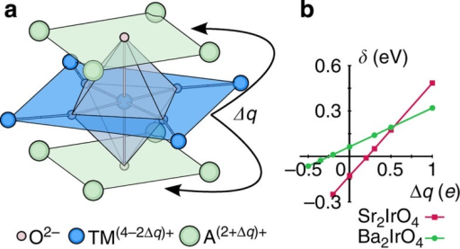 Effect of interlayer charge imbalance in A2IrO4 iridates.(a) The nearby surroundings of TM sites in A2TMO4-layered perovskites. In test calculations one can assign the adjacent (in-plane) TM ions the formal charge QTM−2Δq, which is compensated by assigning the NN A sites the charge QA+Δq. (b) Tetragonal crystal-field energy splitting between t2g orbitals (δ) as a function of the charge redistribution Δq for Sr2IrO4 and Ba2IrO4.