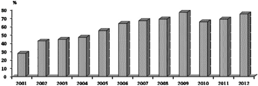 Evolution of the percentage of visited farms using footrests. There were 635 doe farms visited in Spain and Portugal during 2001–2012.