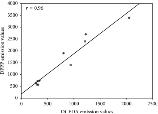 Pearson's correlation. Plot of DCF-DA versus DPPP emission values in A549 cells pretreated or not with FFBJ or FFOJ for 18 h and then incubated with H2O2 200 μM for additional 2 h. r = 0.96; P < 0.001.