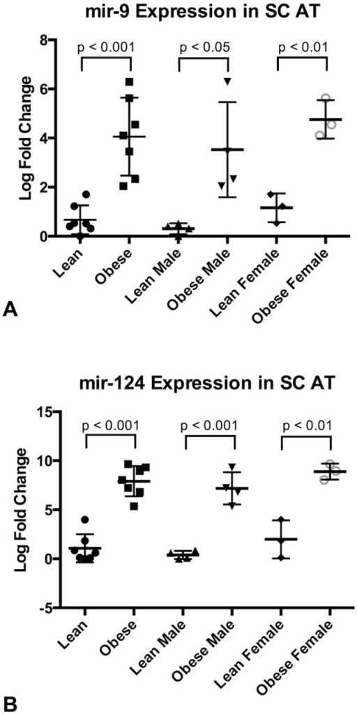 Expression of mir-9 and mir-124a in Subcutaneous Adipose Tissue.qPCR expression of mir-9 (A) and mir-124a (B) in Subcutaneous Adipose Tissue (SC AT). Column scatter plot of the groups Lean and Obese, Lean Male and Obese Male and Lean Female and Obese Female is shown for each of the three microRNAs. P-values calculated by Student's t-test.