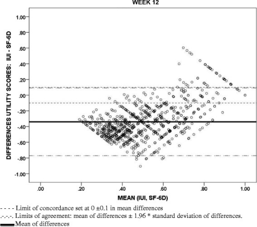 Bland-Altman scatterplots: Concordance between Incontinence Utility Index (IUI) and Short Form-12 Health Survey (SF-6D) utility scores