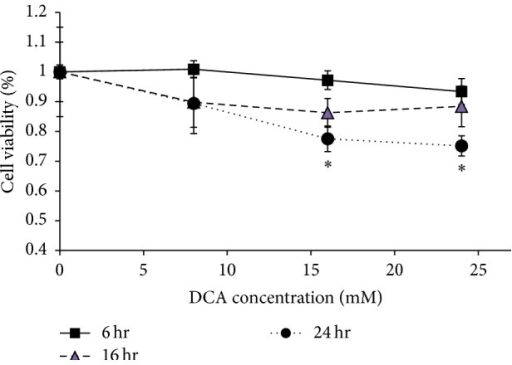 Effect of DCA treatment regimes on L2 viability. Cells were exposed to 0, 8, 16, and 24 mM DCA for 6, 16, and 24 hours. Viability was determined by MTT assay with the viability 0 mM DCA treatment for the corresponding exposure time defined as 100%. Bars represent mean ± S.D., n = 5-6. ∗ denotes a significant difference between data from that condition and those without ∗ (p < 0.037).