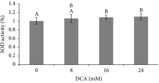 Effect of DCA on L2 cell SOD activity. Cells were exposed to DCA at concentrations of 0, 8, 16, and 24 mM. SOD activity at 8, 16, and 24 hr DCA exposure was pooled and that average value normalized to baseline SOD levels (0 mM DCA) and mean ± S.D. is shown. n = 33–36. Columns with no shared superscripts are significantly different (p < 0.003).