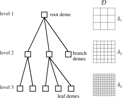 HGS tree and corresponding coding meshes for binary implementation