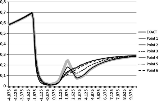 The logging curves corresponding to points found after binary global search phase. The bold gray curve corresponds to the exact logging curve