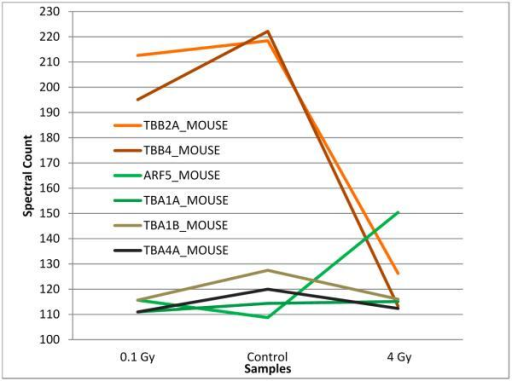 Differential effect of γ-ray dose on S-nitrosylation level. A comparison of spectral counts of SNO proteins (proteins with spectral counts above 80) showed differential modulation relative to the control of β tubulins in brain of mice exposed to 4 Gy, while no such effect was observed at 0.1 Gy. S-nitrosylation of ADP-ribosylation factor 5 (ARF5 shown in green) increased at 4 Gy.