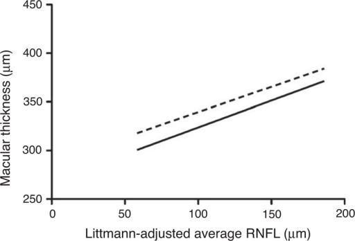 Linear regression of macular thickness with average peripapillary RNFL thickness (Littmann-adjusted). RNFL =  retinal nerve fiber layer, dotted line = N3, solid line = T3.