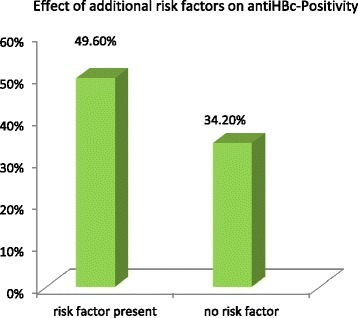 Exposure to HBV in Tanzanian HCWs with and without additional risk factors. Anti-HBc positivity (contact with HBV) in HCWs with additional risk factors (49.6 %) versus professionals without additional risk factors (34.2 %; p = 0.065 Chi square Test).