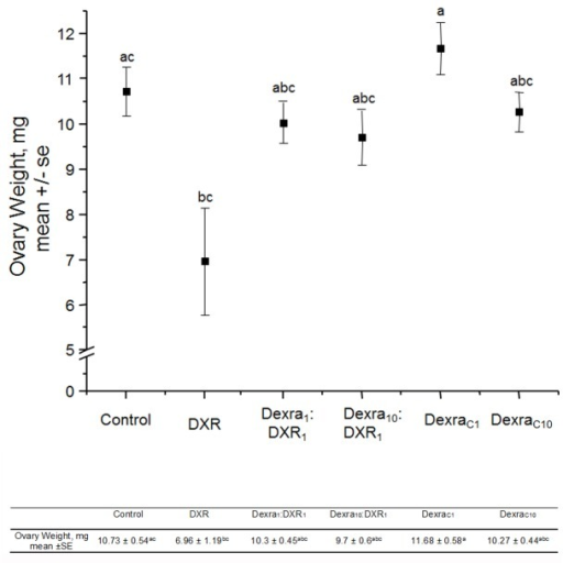 Dexra pretreatment prevents DXR-induced reduction in ovary weight.Mean weight measured in milligrams (mg). The graph plots mean ovarian weight for each treatment group at 8 months of age. Error bars indicate the SE of the mean ovary weight. Letters above data points represent groups that significantly differ from one another, one-way ANOVA with Bonferroni means comparison, n = 14 Ctl (vehicle control), 4 DXR, 17 Dexra1:DXR1 (1:1 mg ratio), 15 Dexra10:DXR1 (10:1 mg ratio), 12 DexraC1, and 11 DexraC10, where n represents the total number of animals in each group at the end of the study where both ovaries used for statistical analysis. The control and DXR-only treatment groups adapted from [27].