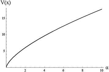 Plot of the variance of M–O log-logistic for different value of  and ,