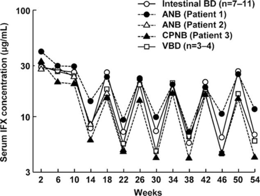Changes in serum infliximab concentration. Data of patients with intestinal and vascular BD are shown as the median. ANB = acute neurological Behçet disease, BD = Behcet disease, CPNB = chronic progressive neurological Behçet disease, IFX = infliximab, VBD = vascular BD.