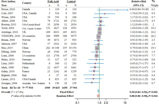 Relative risk estimates for stroke (folic acid supplementation vs control) by individual trials and pooled results. RCT indicates randomized controlled trial.