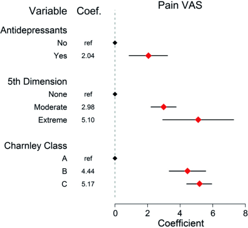 Linear regression results of the independent categorical variables including the dichotomous antidepressant variable where the points represent the slope coefficient with the 95% confidence interval (CI) for the dependent pain VAS variable. Pain VAS values can range from 0 to 100. Any variable without a CI was the reference variable and any CI that did not include 0 represents a significant influence on the pain VAS. Preoperative EQ VAS and pain VAS scores and age were the influential continuous variables on postoperative pain VAS scores as indicated in Table 3.