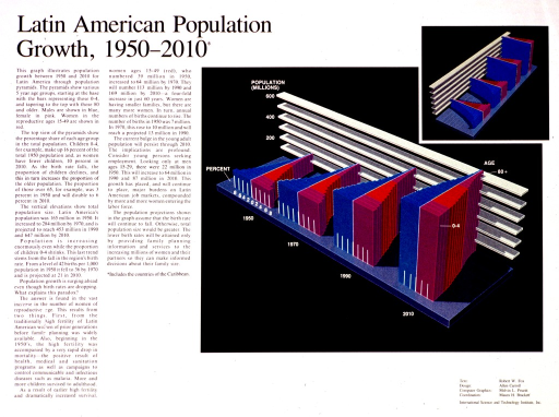 <p>White poster with black lettering.  Title in upper left corner.  Lengthy text on left side of poster discusses population trends and projections.  Multicolor population pyramids on right side of poster allow for comparisons by age and gender.  Publisher information in lower right corner.</p>
