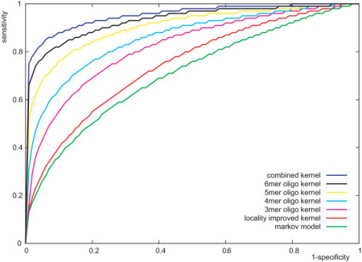 Receiver operating characteristics (ROC) for the classifiers. Median ROC curves of the classifiers based on 50 trails are shown.