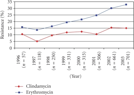 Clindamycin and erythromycin resistance among invasive Group B streptococci isolates by year (n =  2 937 isolates).