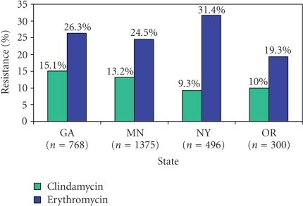 Clindamycin and erythromycin resistance among invasive Group B streptococci isolates by state (n =  2 937 isolates).