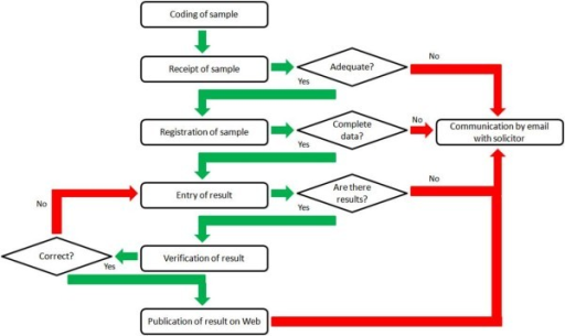 Flow Diagram Of Process From Coding Of Sample To Public