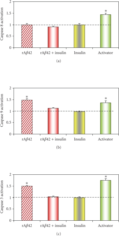 Effects of insulin against rAβ42 oligomers on caspase 9 and 3 activation. LAN5 were untreated (control), treated with rAβ42 oligomers (40 μM) for 1 h (rAβ42), rAβ42 oligomers (40 μM) for 1 h and insulin (100 μM) for 4 h  (rAβ42 + insulin), insulin alone (100 μM) for 4 h  (insulin), 50 μM Vinblastine for 4 h  (activator)  and submitted to caspase 8 (a), caspase 9 (b), and caspase 3 (c) luminescent assays. Data expressed as percentage of the corresponding control. The dashed line shown in the histogram corresponds to a control culture. The activation of caspase 8 (a) is significantly high with activator *P < .02, whereas it is not significantly high in rAβ42 versus control. The activation of caspase 9 (b) is significantly high in rAβ42 *P < .01 and in the activator *P < .05, whereas it is not significantly high in rAβ42 + insulin versus control. The activation of caspase 3 (c) is significantly high in rAβ42 *P < .01 and in the activator *P < .01, whereas it is not significantly high in rAβ42 + insulin versus control.  Values are referred to control, the data are the mean ±  SD of three separate experiments.