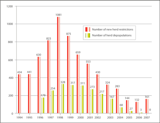 New herd restrictions and depopulations due to bovine brucellosis in Ireland during 1994 to 2007. Herd depopulation data was not available for 1994 and 1995.