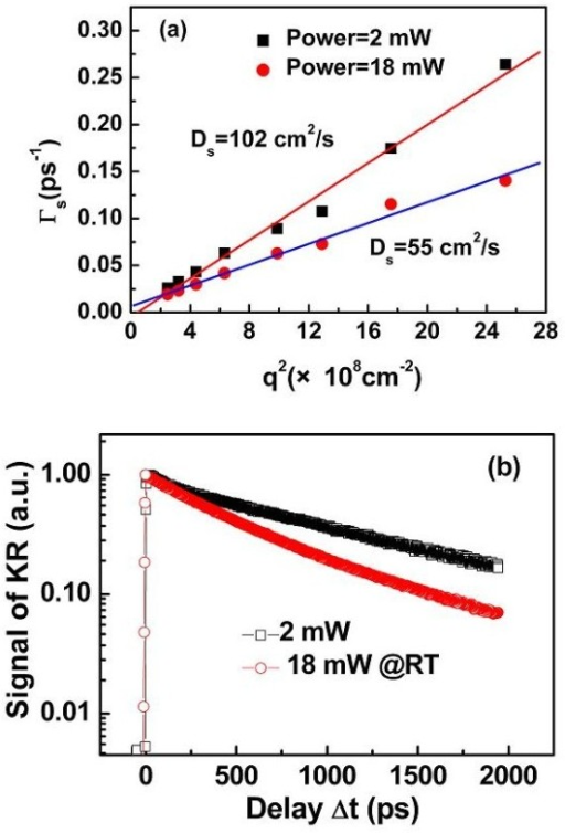 Spin diffusion coefficient and spin dynamics for two different powers. (a) Decay rate of spin grating as a function of q2 for two excitation powers: 2 and 18mW. (b) Kerr rotation dynamics obtained from homogenous spin excitation.
