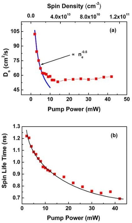 Power-dependence spin diffusion coefficient and spin lifetime. (a) Spin diffusion coefficient Ds versus pump power, i.e., spin density; the blue line is a simple fit according to . (b) Pump power-dependent spin lifetime through Kerr rotation measurement with a fixed probe power of 0.2 mW.