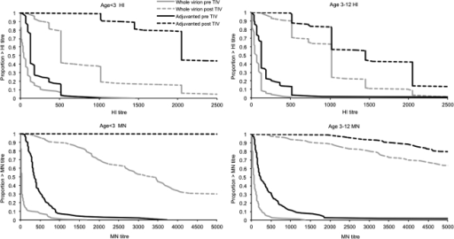 Hemagglutination inhibition (HI) and microneutralization (MN) titer reverse cumulative distribution curves before and after trivalent influenza vaccine (TIV) by age and vaccine. (Note: MN titers are shown to >5120, the analysis end point for serum samples in the follow-on study.)