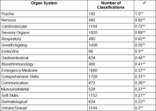 Number of classifications and consistency of the ratings in relation to organ system. *Determined via Spearman's Correlation; **Significance level of p<0.01.