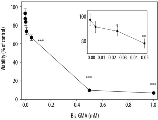 Viability of human gingival fibroblasts exposed for 6 h at 37°C to the mixture of methacrylate monomers containing 55% bisphenol A-diglycidyl dimethacrylate and 45% 2-hydroxyethyl methacrylate (w/w) (Bis-GMA/HEMA) in dependence on Bis-GMA concentration. The viability was measured by flow cytometry with thiazole orange and propidium iodide. Displayed is the mean of three experiments of 5×104 measurements each, error bars denote standard deviation. The inset presents the viability at low concentrations of Bis-GMA/HEMA. The radius of symbol is greater than the bars length at the highest concentrations of the mixture; *** p<0.001, ** p<0.01, * p<0.05 as compared with unexposed control.