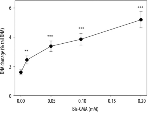 DNA damage in human gingival fibroblasts exposed for 6 h at 37°C to the mixture of methacrylate monomers containing 55% bisphenol A-diglycidyl dimethacrylate and 45% 2-hydroxyethyl methacrylate (w/w) (Bis-GMA/HEMA) measured as percentage in the tail DNA in comets of neutral version of the comet assay in dependence on Bis-GMA concentration. The mean value for one hundred cells analyzed at each concentration in three independent experiments is displayed, error bars represent SEM, ** p<0.01, *** p<0.001 as compared with unexposed controls.