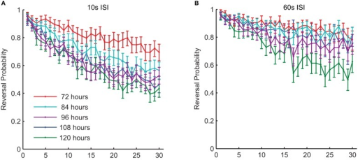 There were changes in habituation of response probability throughout middle-age in wild-type worms. This graph shows response probability habituation for 72-, 84-, 96-, 108-, and 120-h-old (all reproductive adults) wild-type C. elegans in response to a series of 30 taps. Age was significantly related to the probability of responding to the final tap at both a 10-s ISI (A) and at a 60-s ISI (B) (Timbers et al., 2013).