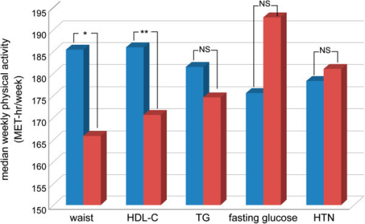 The median of weekly physical activity stratified by the level of each MetS components. HDL-C = high-density lipoprotein, HTN = Hypertension, MetS = metabolic syndrome, TG = triglycerides. **: p < 0.01; *: p < 0.05; NS = not significant. (Blue column: positive for individual risk factor; Red column: negative for individual risk factor).