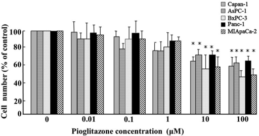 Effect of pioglitazone on pancreatic cancer cell proliferation. The percentage inhibition was determined by comparing the cell density of drug-treated cells to that of untreated controls. Statistical analysis was performed using Student's t-test. *P<0.05 vs. untreated control.