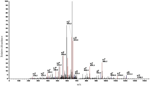 LC-ESI-MS/MS spectrum of peptides with m/z of 1466.98 Da.