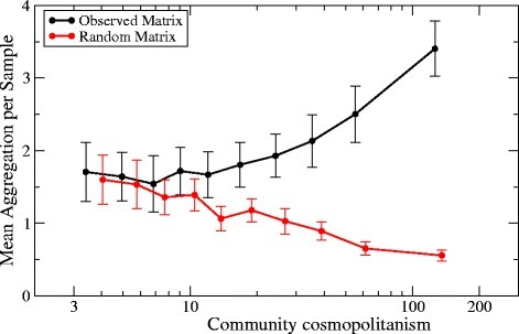 Number of aggregations of bacterial taxa divided by number of samples in which the taxon is present versus community cosmopolitanism Eq.(1). The black lines are obtained for the observed network, the red lines are obtained for a control network. Each point represents the average of all taxa in the same bin of cosmopolitanism.
