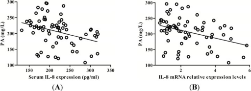 The correlation between prealbumin (PA) levels and IL-8 expression. (A) Serum IL-8 protein was negatively correlated with serum PA; (B) PBMCs IL-8 mRNA was also negatively correlated with serum PA levels.