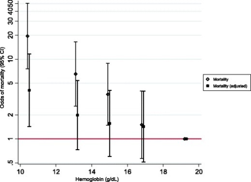 Association of haemoglobin at birth and death before discharge (n = 890).