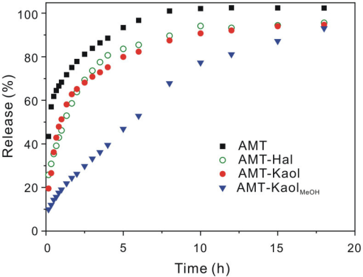release profiles of AMT from clay minerals.