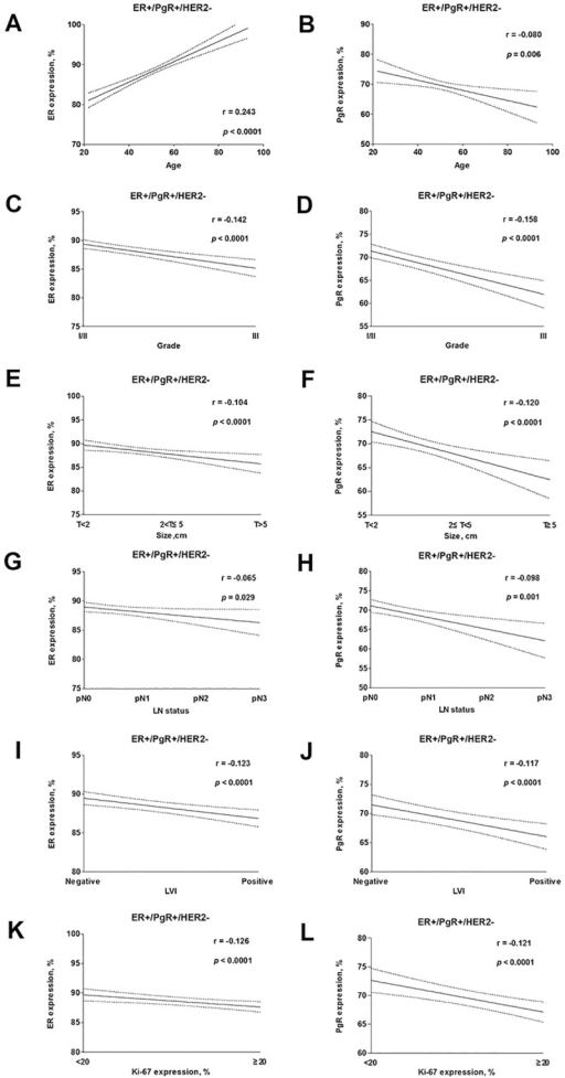 Good overall correlation was observed between ER and PgR expression with clinicopathologic variables among ER+/PgR+/HER2- (a-l) tumours.ER expression levels were positively correlated with age, whereas PgR expression levels were negatively correlated with age. ER and PgR expression levels were both negatively correlated with grade, size, LN status, Ki-67 and LVI.