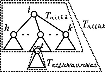 Vertical bisection of Tα,i,j,h,k in Tα. The nonterminal symbol corresponding to Tα,i,j,h,k is generated if the nonterminal symbols corresponding to subtrees Tα,i,t,h,k and Tα,t,j,lch(α,t),rch(α,t) are generated.