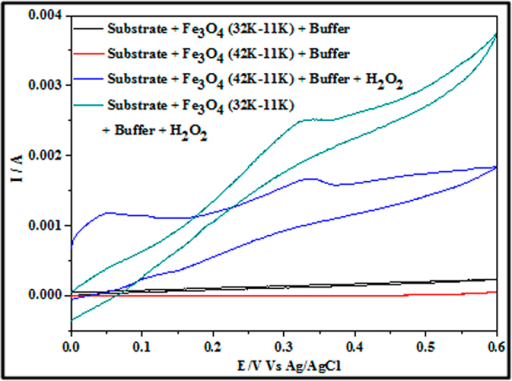 CV data showing the current response of sample ALW and sample BHW in the presence and absence of 2.5 μM H2O2 (phosphate buffer solution and scan rate = 50 mV s−1).