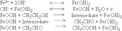Ethanol oxidation mechanism at Fe3O4 electrode.