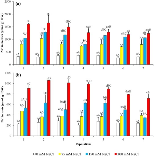 Sodium Ion Na Levels In Seedlings From The Seven P Open I