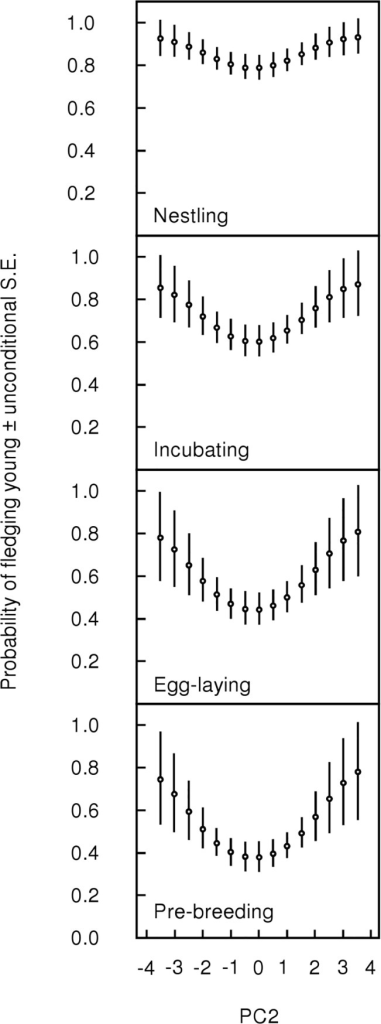 Relationship between PC2 and the probability of an adult fledging at least one young.PC2 is an axis of variation in individual condition indices (packed cell volume, hemoglobin, scaled mass, muscle score, fat score) with those having high energy reserves and high oxygen carrying capacity on the positive end of the axis, and those having low energy reserves and low oxygen carrying capacity on the negative end of the axis. Breeding stages refer to the stage of the adult when he/she was sampled for condition indices (pre-breeding, egg-laying, incubating, and nestling stages).