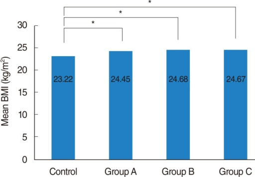 Mean body mass index (BMI) in the four patient groups. Relative to the mean BMI of the control group (23.22±3.01 kg/m2), mean BMI was significantly higher in groups of patients with chronic otitis media (24.45±2.72 kg/m2, P=0.023), chronic rhinosinusitis (24.68±3.25 kg/m2, P=0.001) and chronic tonsillitis (24.67±3.82 kg/m2, P=0.002). Group A, tympanoplaty or mastoidectomy; Group B, endoscopic sinus surgery; Group C, tonsillectomy. *P<0.05.