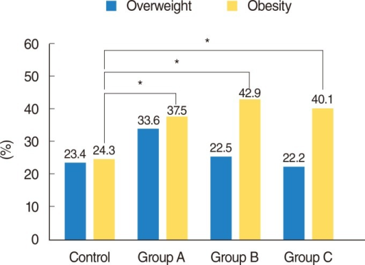 Percentages of overweight and obese patients in the four patient groups. Group A, tympanoplaty or mastoidectomy; Group B, endoscopic sinus surgery; Group C, tonsillectomy. *P<0.05.