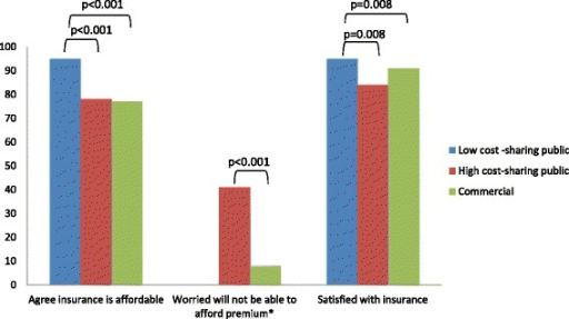 Satisfaction with and perceived affordability of insurance^. ^ p values are not displayed for non-significant comparisons. *Not applicable to low cost-sharing plans which have no premiums