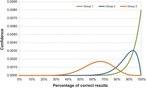 Distribution of the correct results of laboratories participating to EQA for RVFV genome detection.Group 1 represents laboratories which correctly classified 15 out of the 15 tested samples (#1a, #7, #8, #9, #10). Group 2 represents the laboratory failing to one test result (#1). Group 3 represents the laboratory, which misidentified 5 test results (#2).