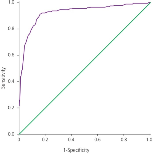 Receiver operating characteristic curve for glucose challenge test in singleton pregnancies. This receiver operating characteristic shows the sensitivity and 1-specificity of diagnosis of gestational diabetes mellitus with singleton pregnancies undergoing glucose challenge test.