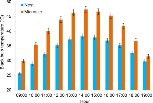 Thermal environments at proximate (within 2 m) paired control sites greatly exceed those at nest sites.Mean black bulb temperature (Tbb) (±SE) measured from 09:00–19:00 h at northern bobwhite nests (light gray) (n = 87) and paired control sites (dark gray) (n = 87) at the Packsaddle WMA, Oklahoma, USA (2013–2014).